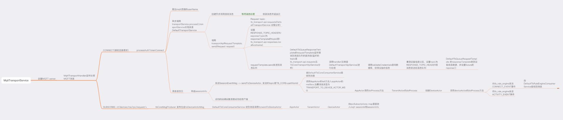 mqtt消息处理流程