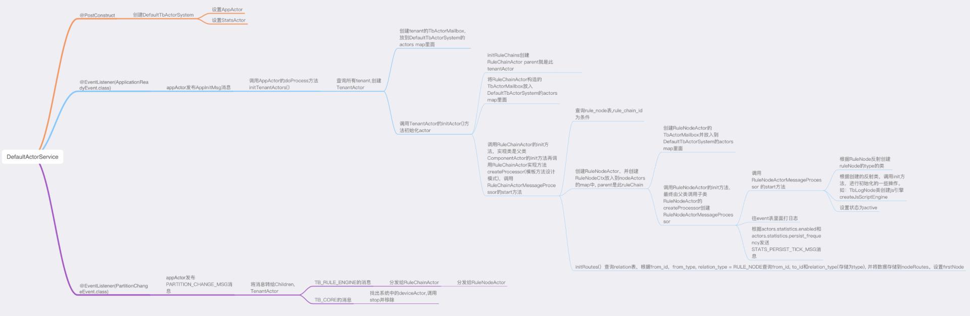 DefaultActorService简析